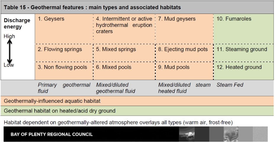 Table of geothernal features