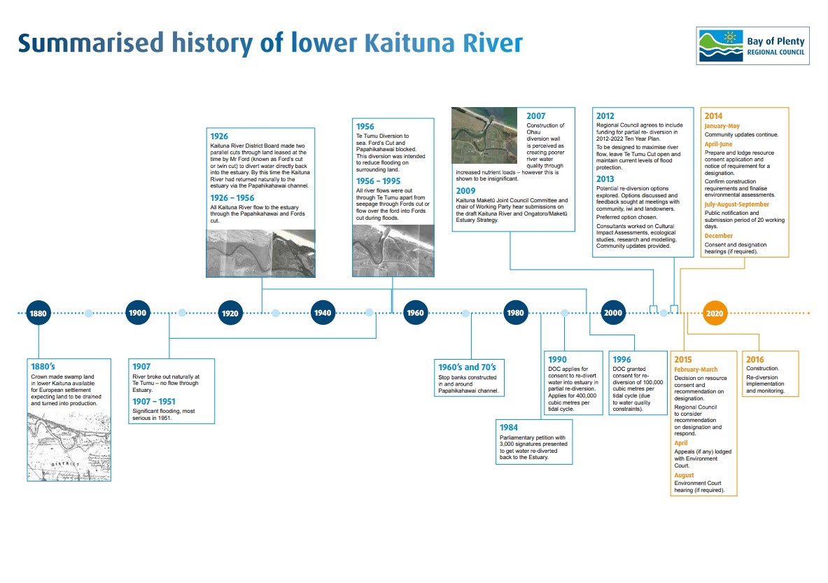Summarised history of lower Kaituna River.