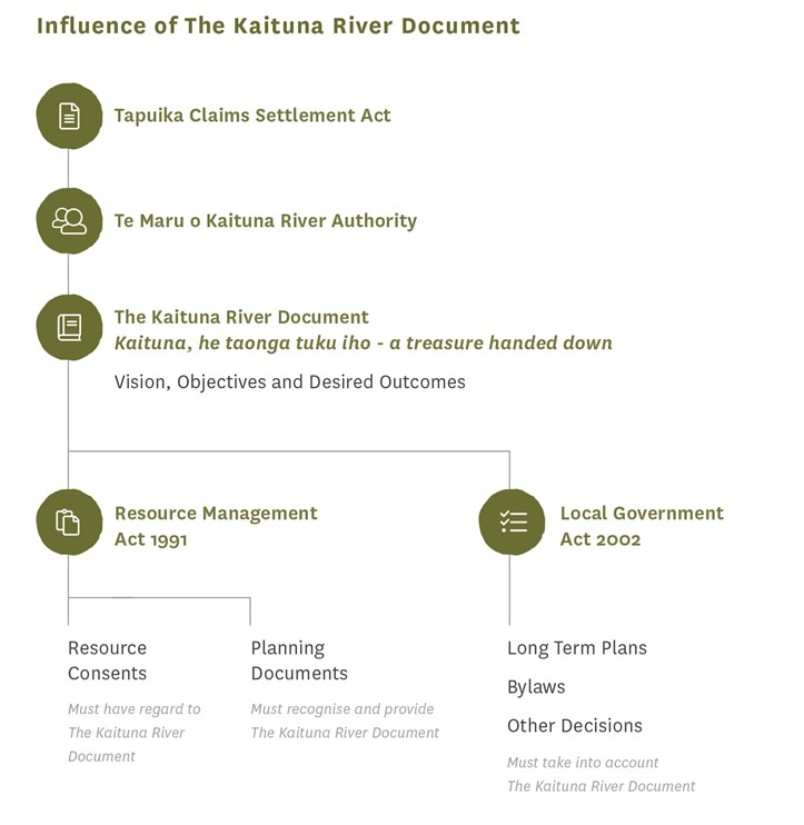Influence of the Kaituna River Document